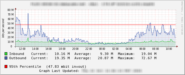 Bandwidth usage graph from Cacti. Note: 95th percentile usage denoted by red line.